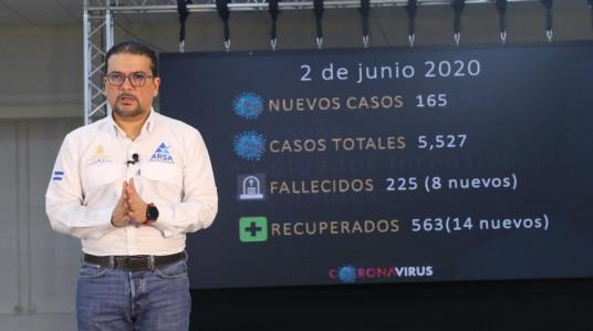 Covid-19 registra cinco mil 880 casos y 243 muertes en Honduras